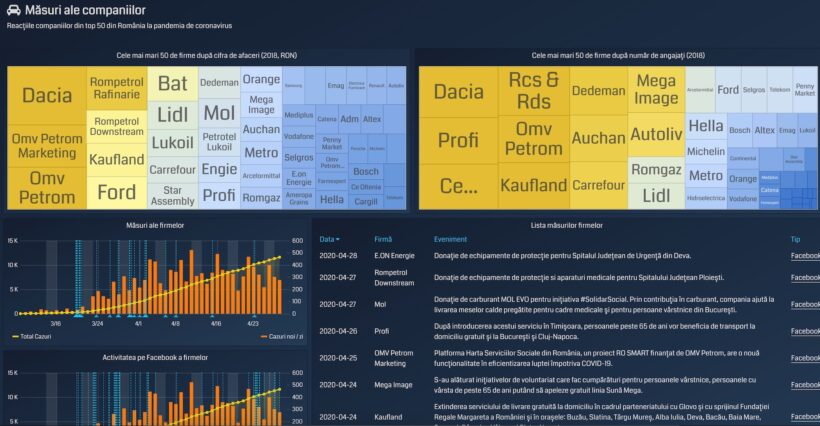 Impactul pandemiei asupra economiei românești