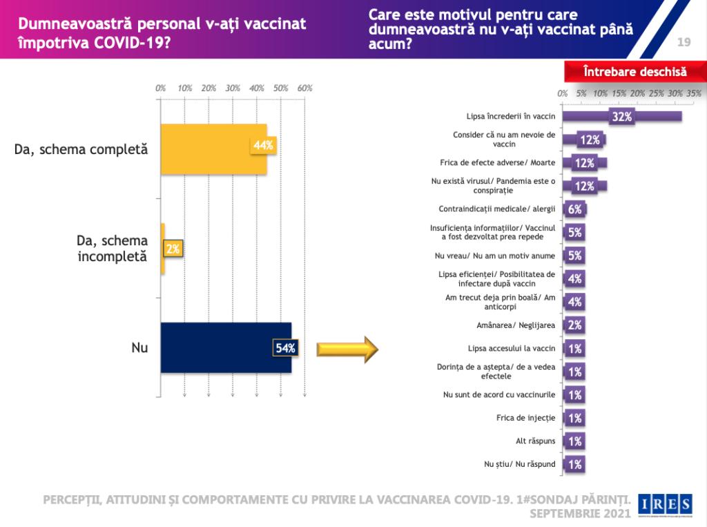 sondaj ires vaccin adulti