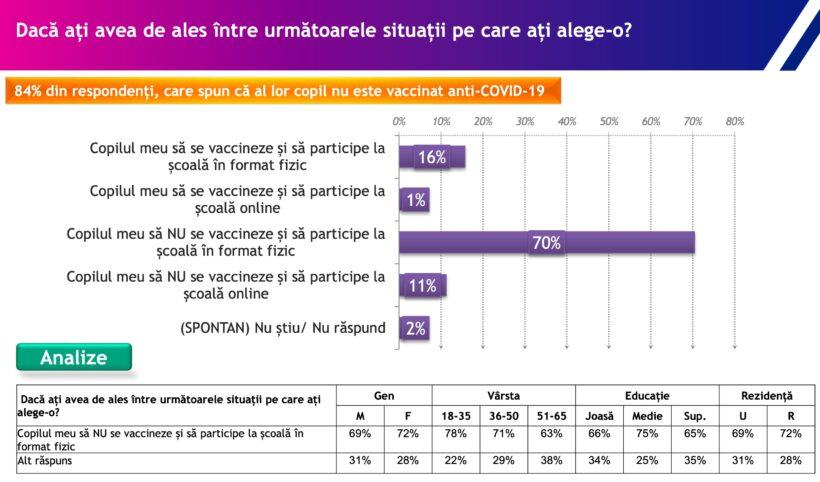 Rezultatele sondajului IRES despre Vaccinarea COVID-19 în România / Foto: IRES